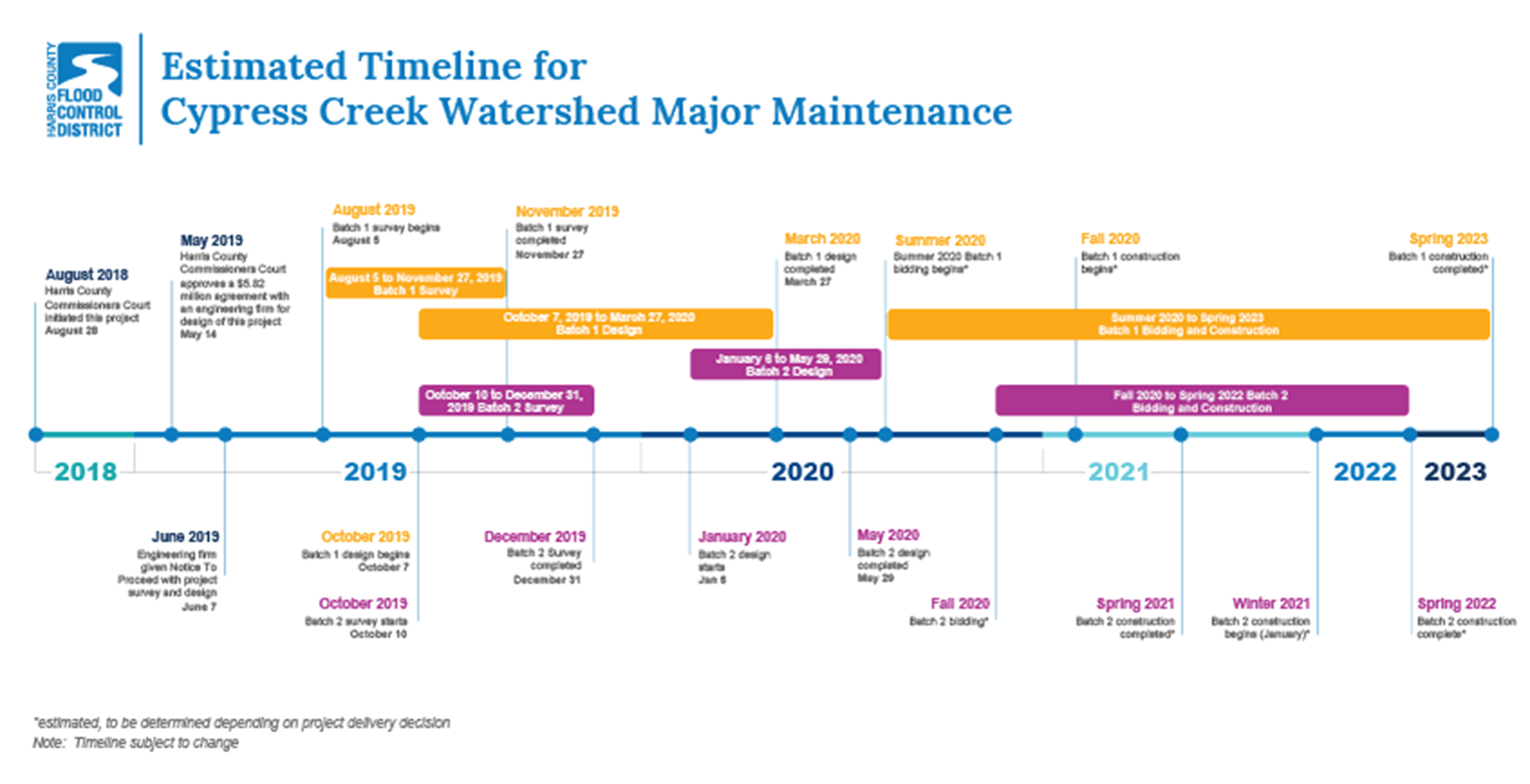 Estimated timeline for Cypress Creek major maintenance. This project was initiated in August 2018, and at this point 2 batches of project sites have completed survey and design stages, and are currently in either the bidding or early construction stages.