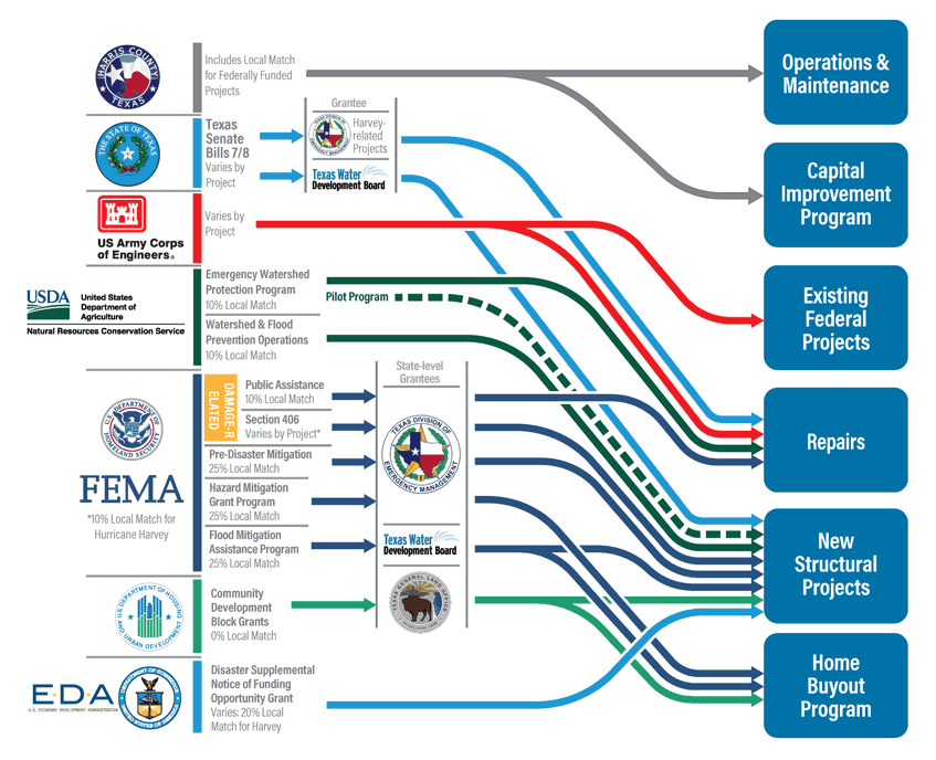 Funding is procured through a complex web of interrelated agencies at the federal, state, and local levels.